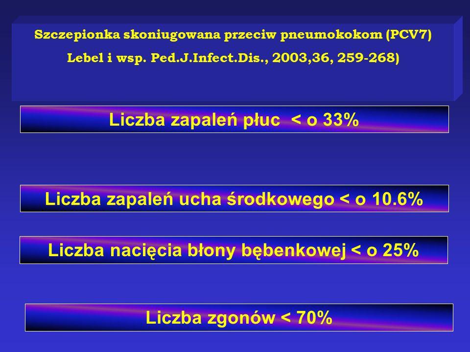 Liczba zapaleń płuc < o 33%
