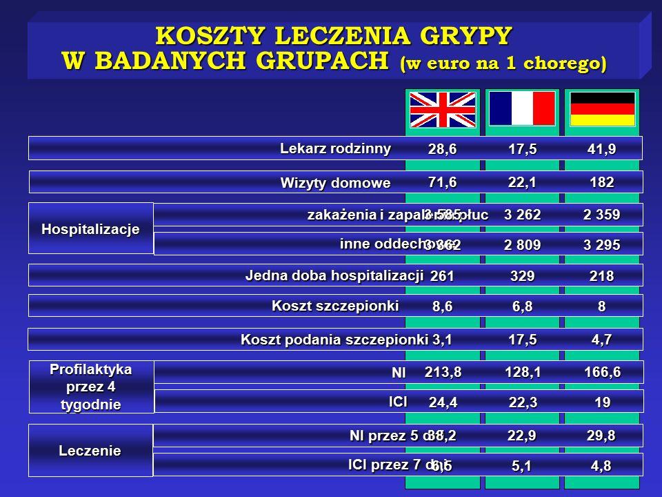 KOSZTY LECZENIA GRYPY W BADANYCH GRUPACH (w euro na 1 chorego)