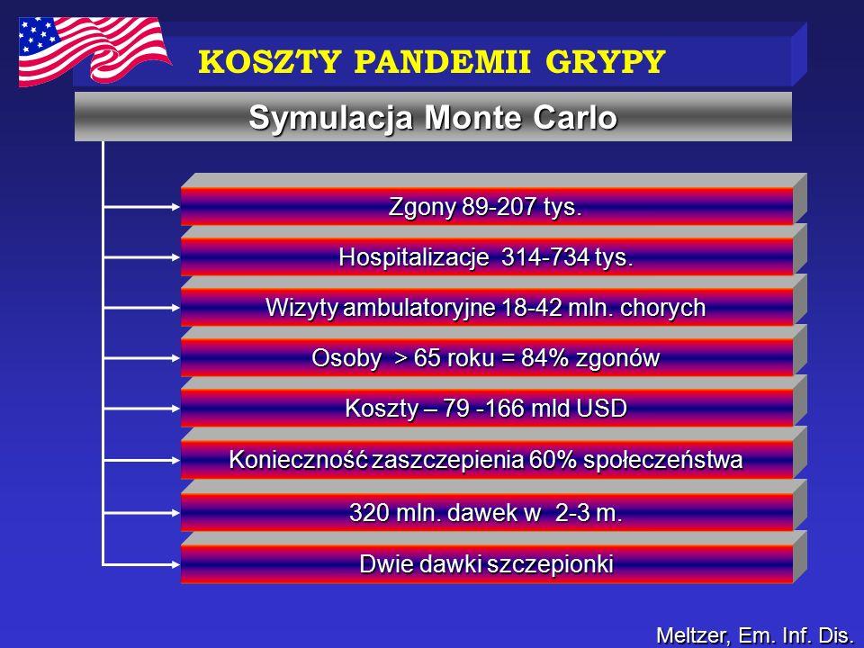 KOSZTY PANDEMII GRYPY Symulacja Monte Carlo Zgony 89-207 tys.
