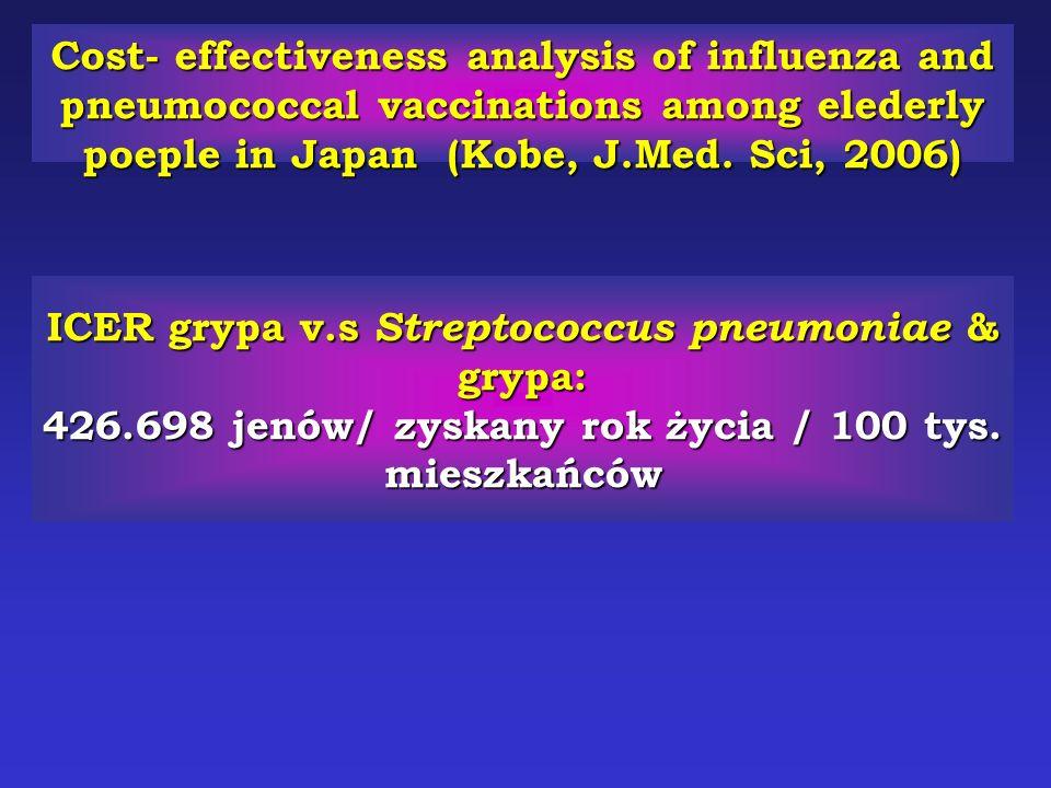 ICER grypa v.s Streptococcus pneumoniae & grypa: