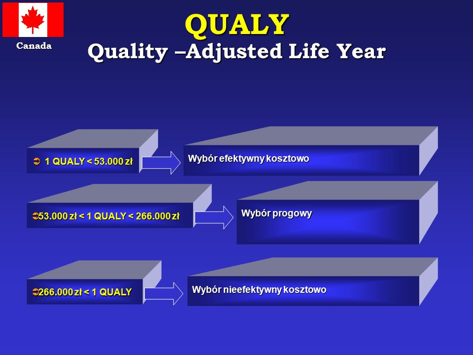QUALY Quality –Adjusted Life Year