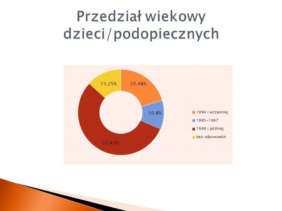 Przedział wiekowy dzieci/podopiecznych