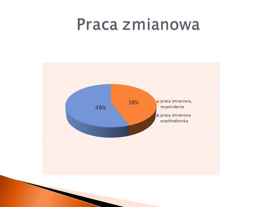 Praca zmianowa 38% 48%