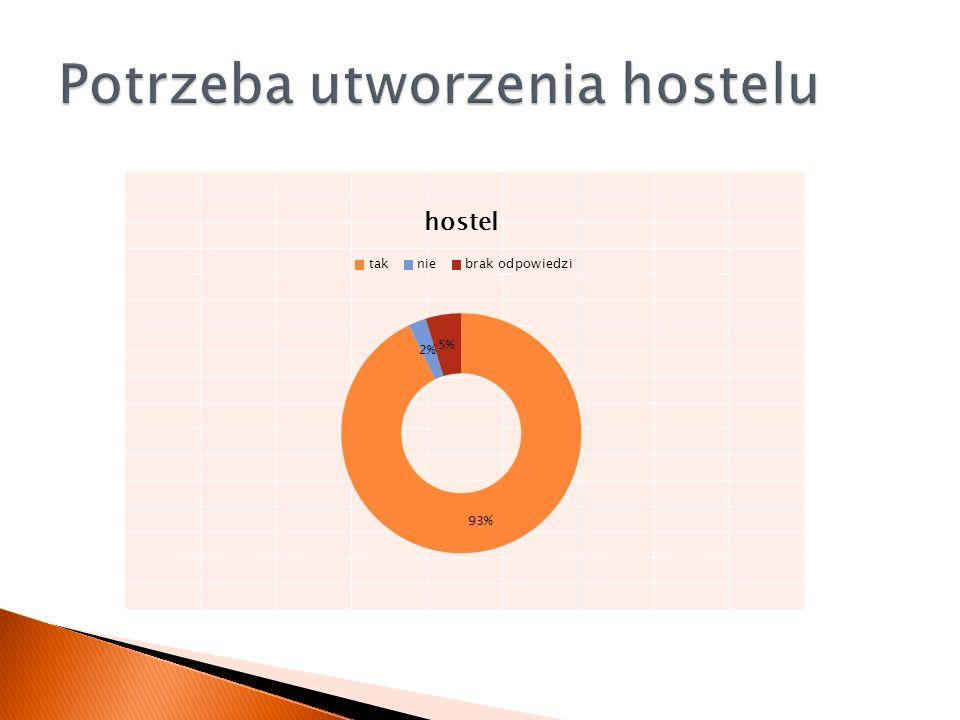 Potrzeba utworzenia hostelu
