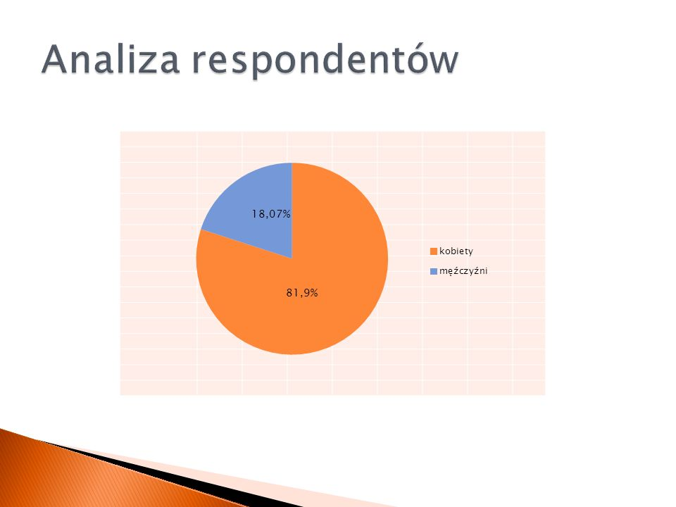 Analiza respondentów