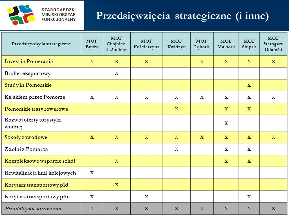 Przedsięwzięcia strategiczne (i inne)