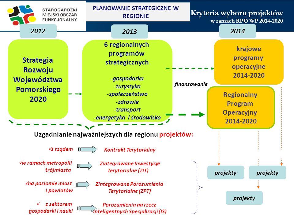 finansowanie Kryteria wyboru projektów Strategia Rozwoju Województwa