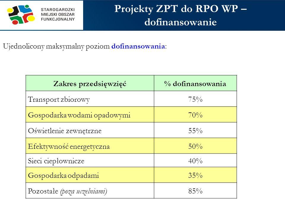 Projekty ZPT do RPO WP – dofinansowanie