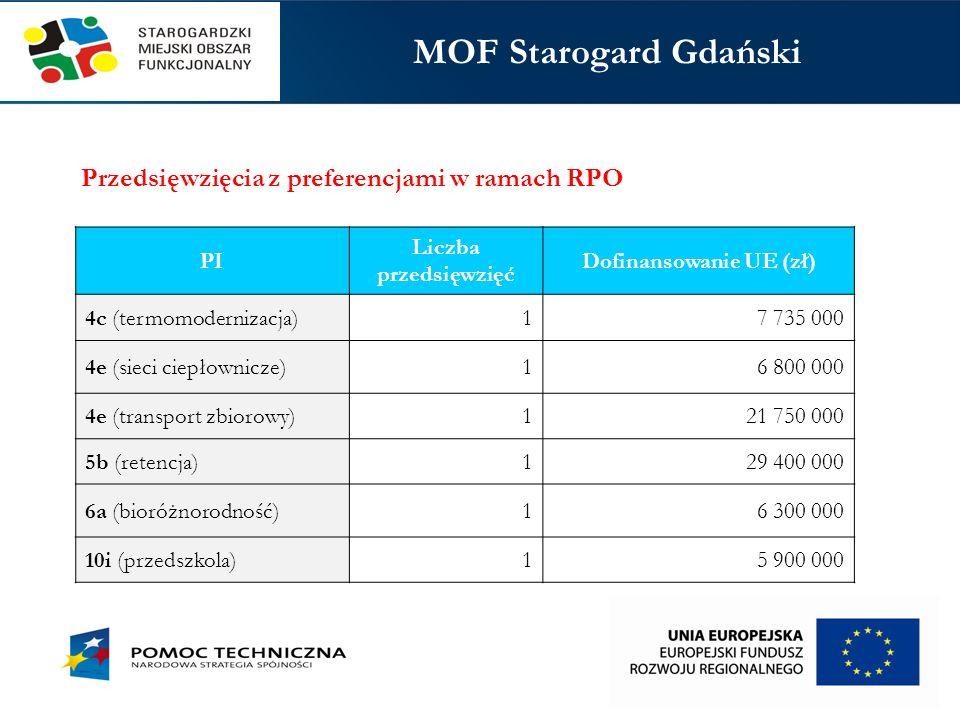 Dofinansowanie UE (zł)