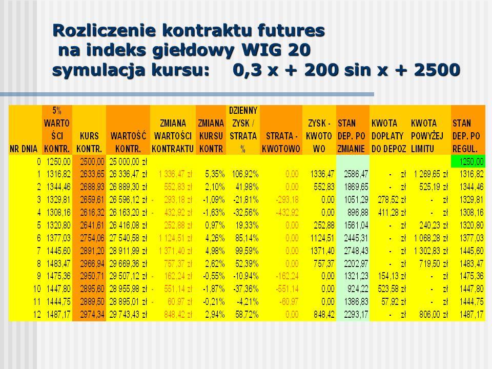 Rozliczenie kontraktu futures na indeks giełdowy WIG 20 symulacja kursu: 0,3 x + 200 sin x + 2500