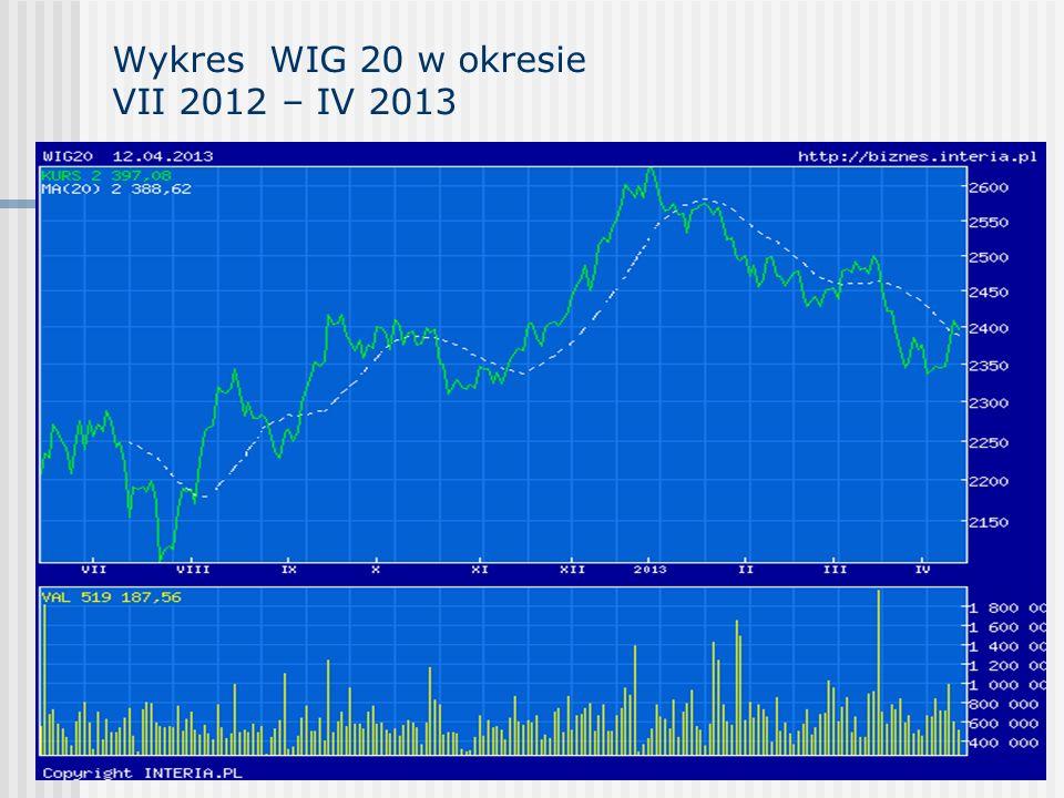 Wykres WIG 20 w okresie VII 2012 – IV 2013