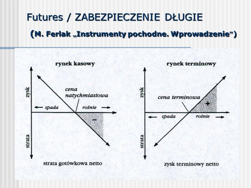 """Futures / ZABEZPIECZENIE DŁUGIE (M. Ferlak """"Instrumenty pochodne"""