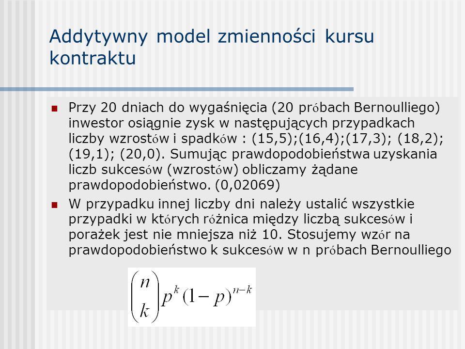 Addytywny model zmienności kursu kontraktu