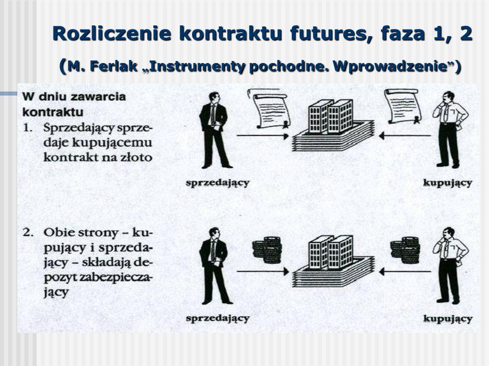 Rozliczenie kontraktu futures, faza 1, 2 (M