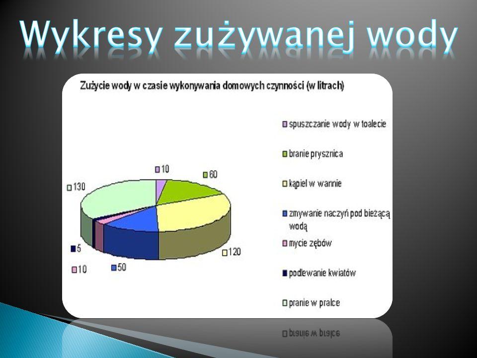 Wykresy zużywanej wody