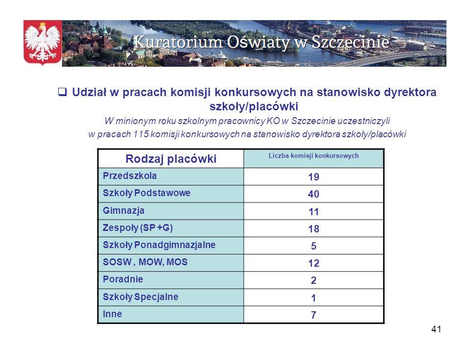 Liczba komisji konkursowych