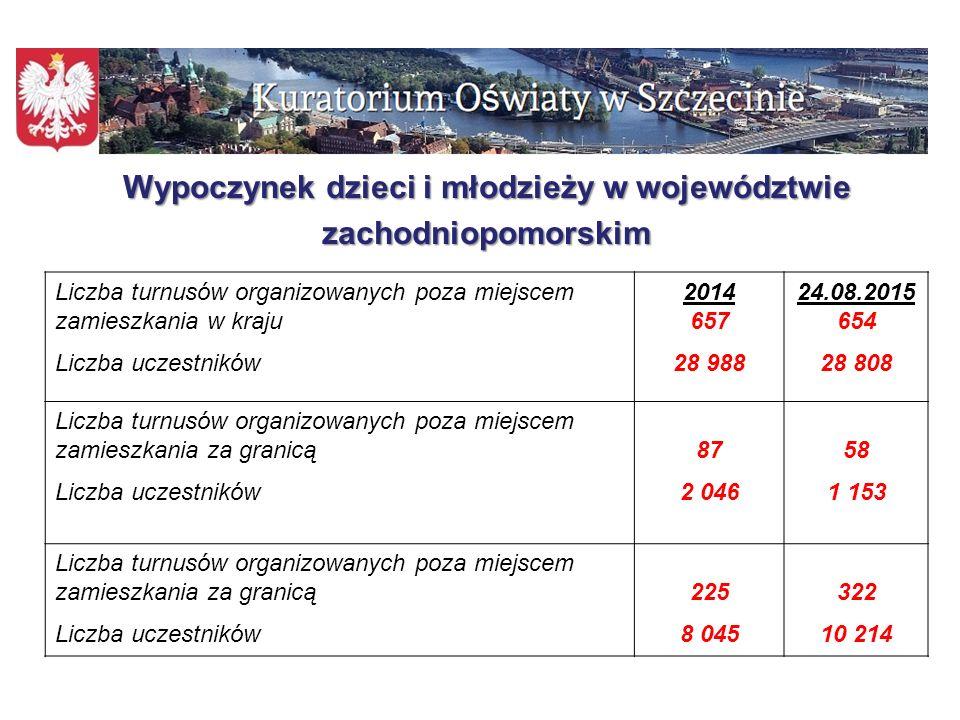 Wypoczynek dzieci i młodzieży w województwie zachodniopomorskim