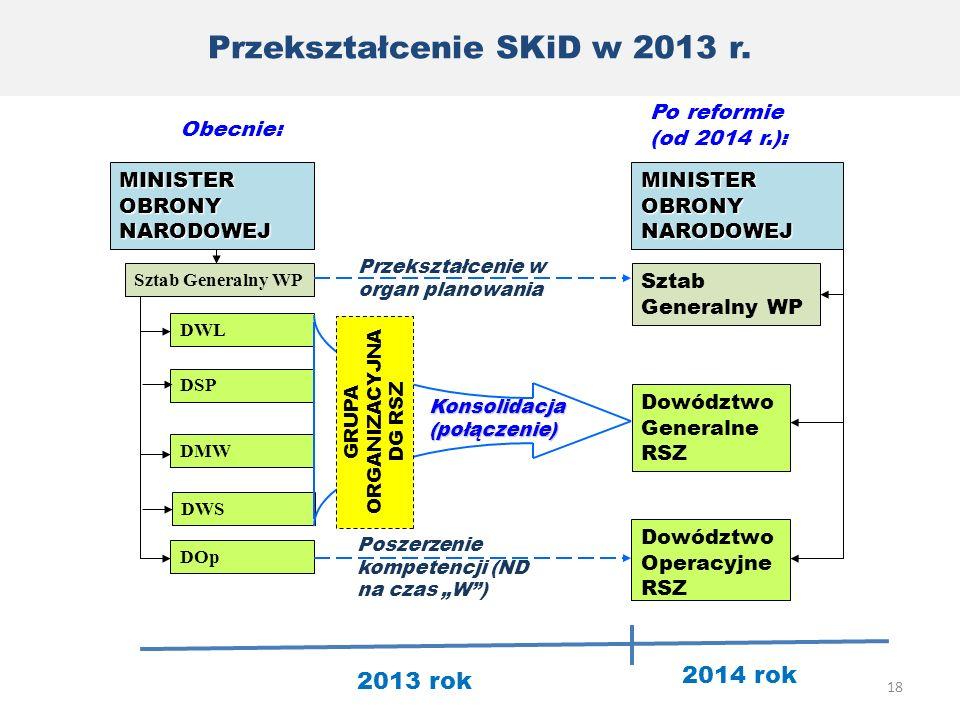 Przekształcenie SKiD w 2013 r.