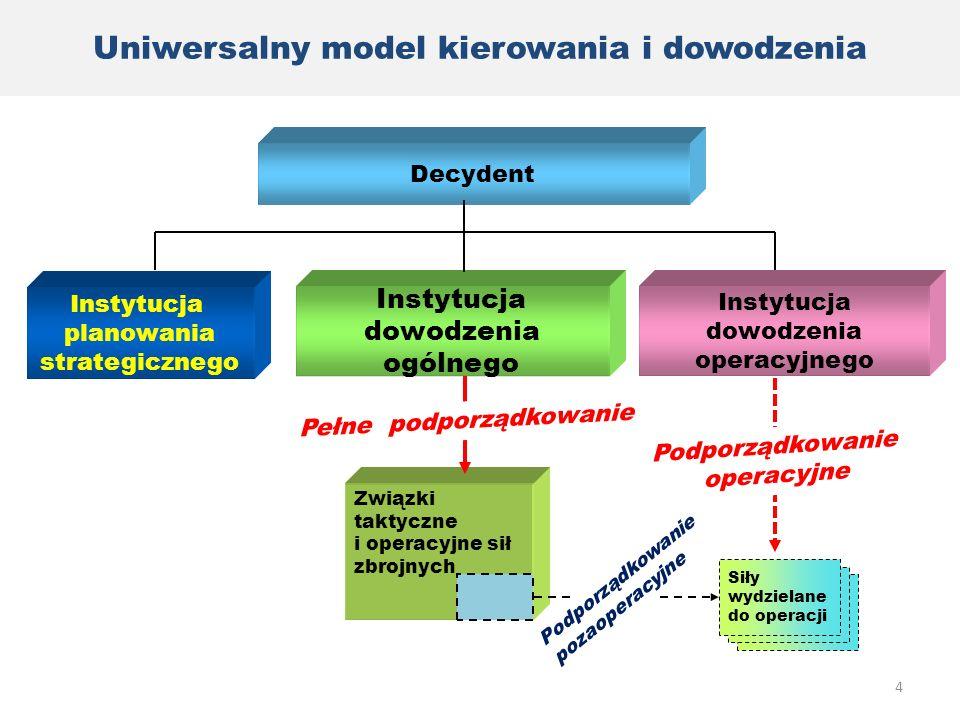 Uniwersalny model kierowania i dowodzenia Podporządkowanie operacyjne