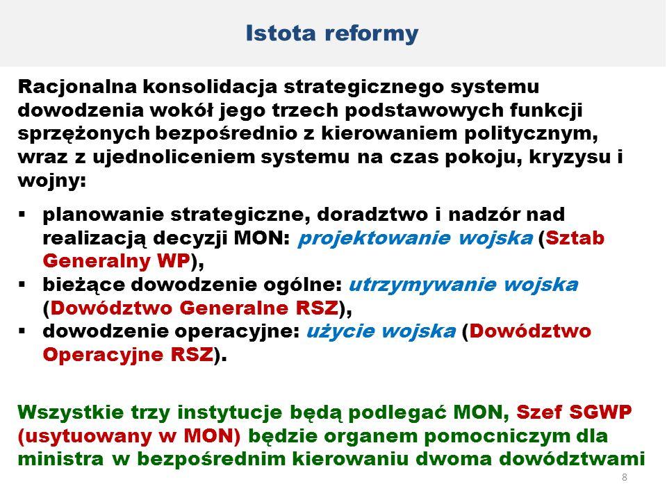 Istota reformy