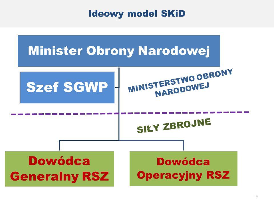 Dowódca Operacyjny RSZ