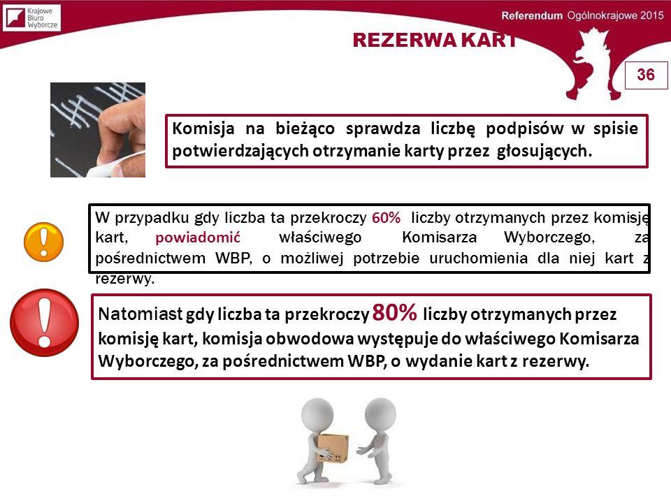 REZERWA KART 36. Komisja na bieżąco sprawdza liczbę podpisów w spisie potwierdzających otrzymanie karty przez głosujących.