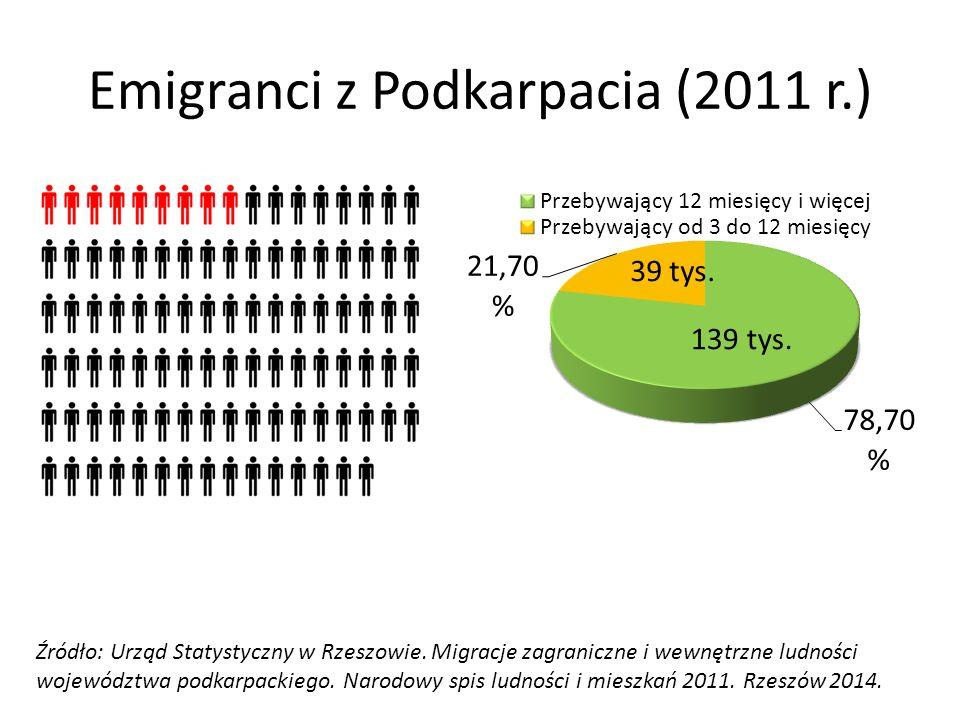 Emigranci z Podkarpacia (2011 r.)
