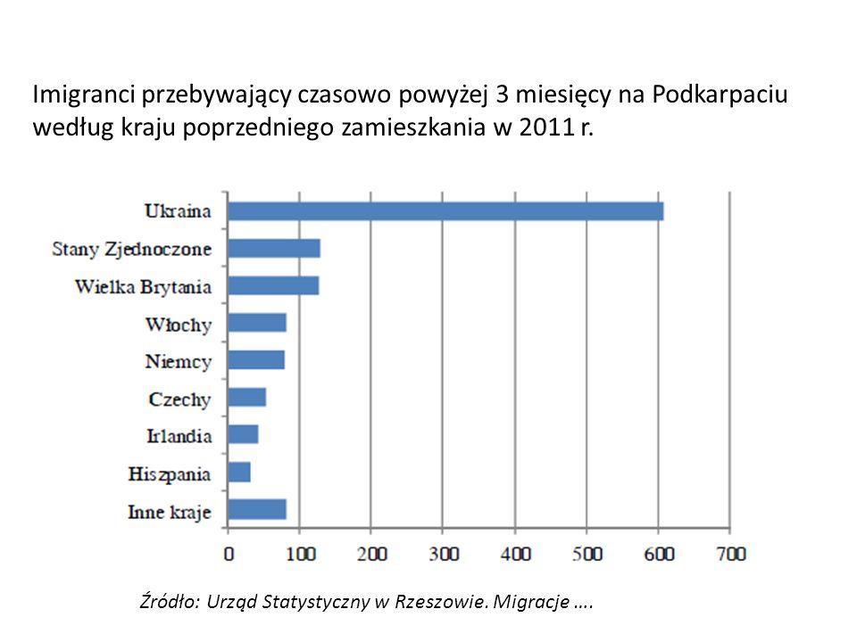 Imigranci przebywający czasowo powyżej 3 miesięcy na Podkarpaciu według kraju poprzedniego zamieszkania w 2011 r.