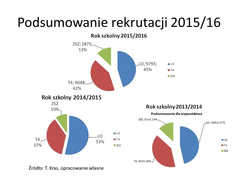 Podsumowanie rekrutacji 2015/16