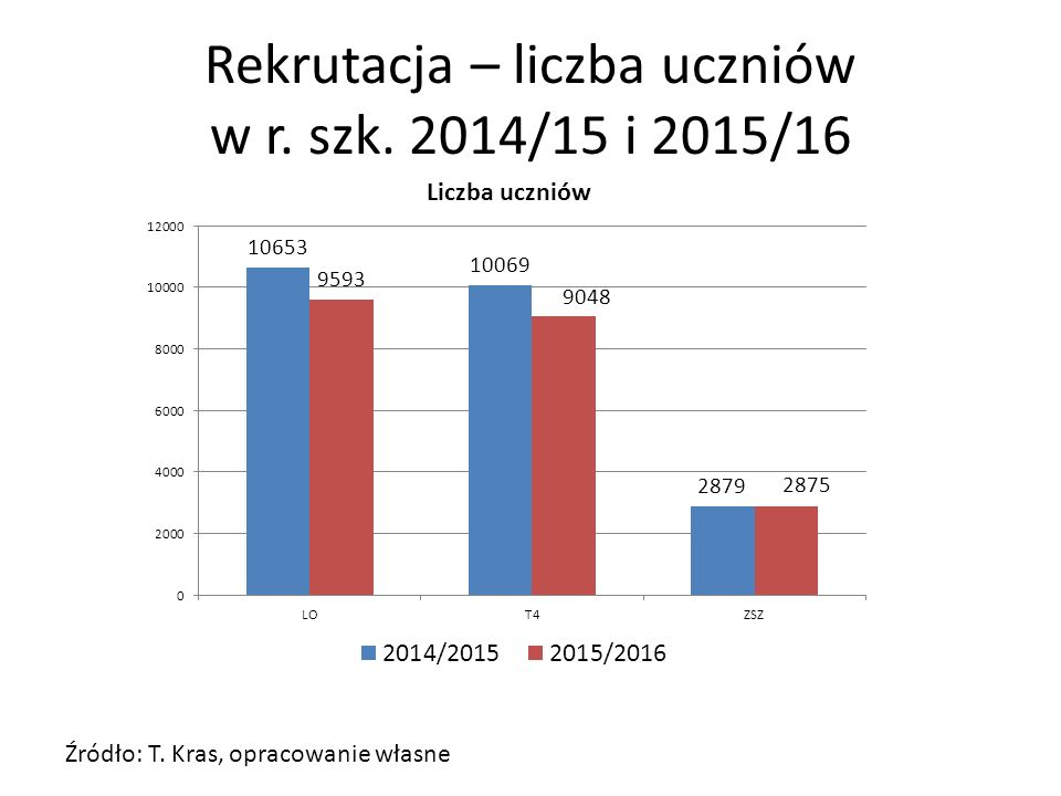 Rekrutacja – liczba uczniów w r. szk. 2014/15 i 2015/16