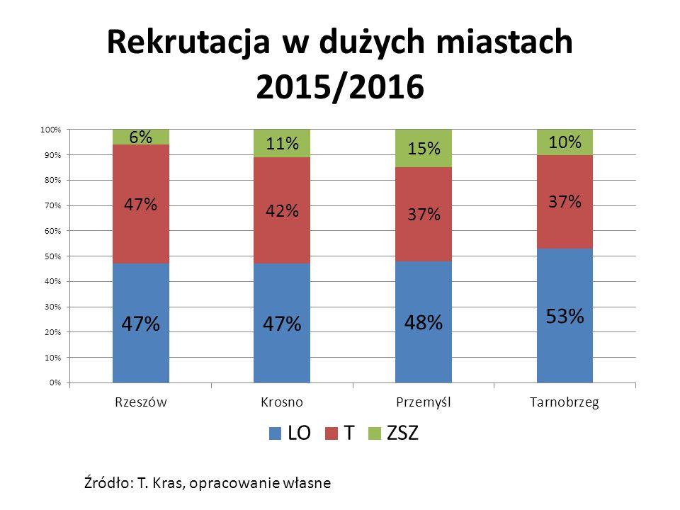 Rekrutacja w dużych miastach 2015/2016