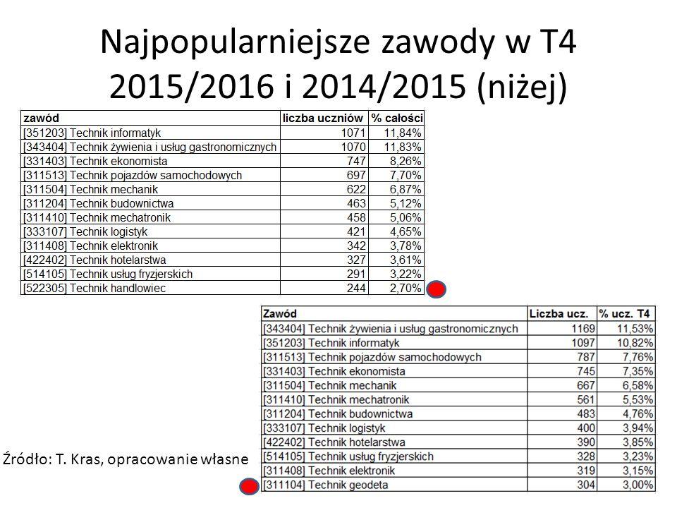Najpopularniejsze zawody w T4 2015/2016 i 2014/2015 (niżej)