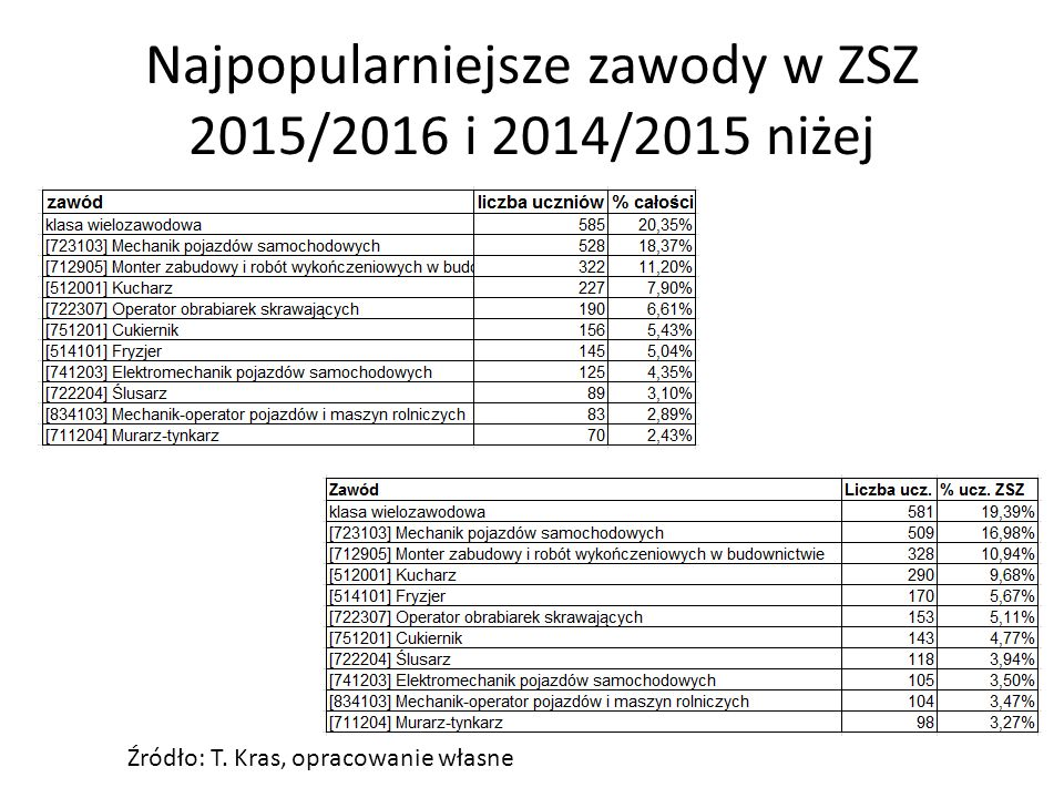 Najpopularniejsze zawody w ZSZ 2015/2016 i 2014/2015 niżej