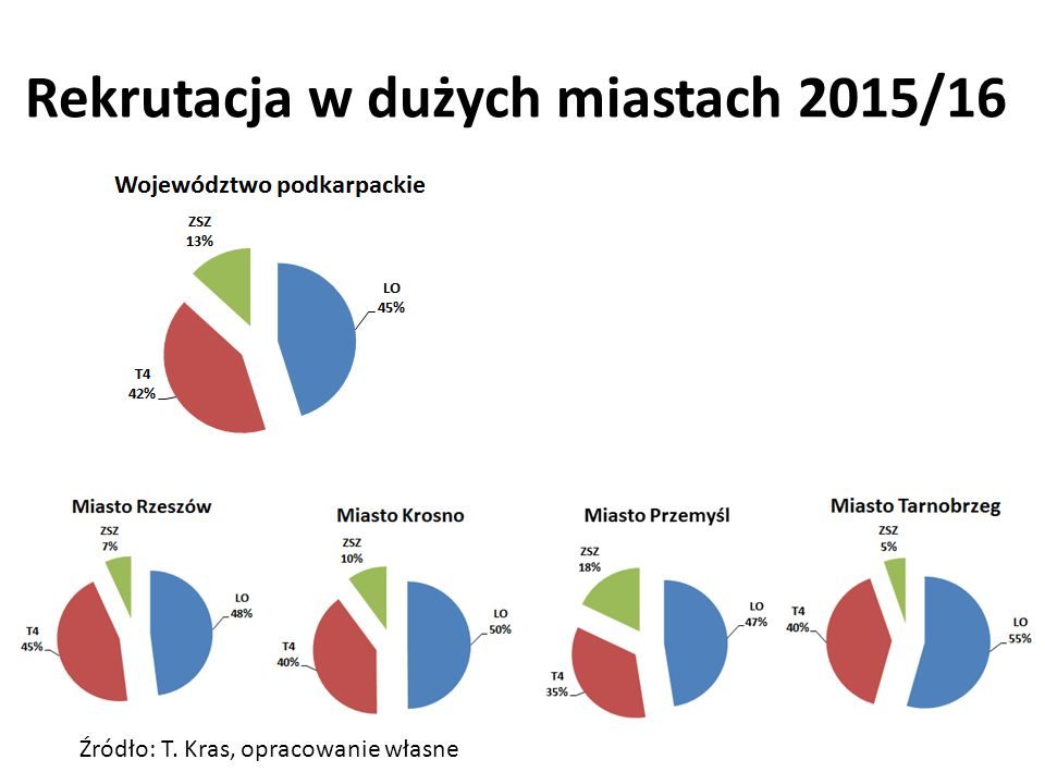 Rekrutacja w dużych miastach 2015/16