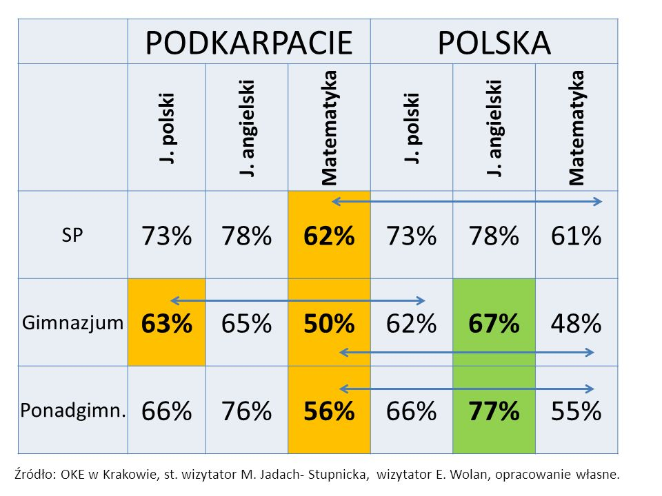 PODKARPACIE POLSKA 73% 78% 62% 61% 63% 65% 50% 67% 48% 66% 76% 56% 77%