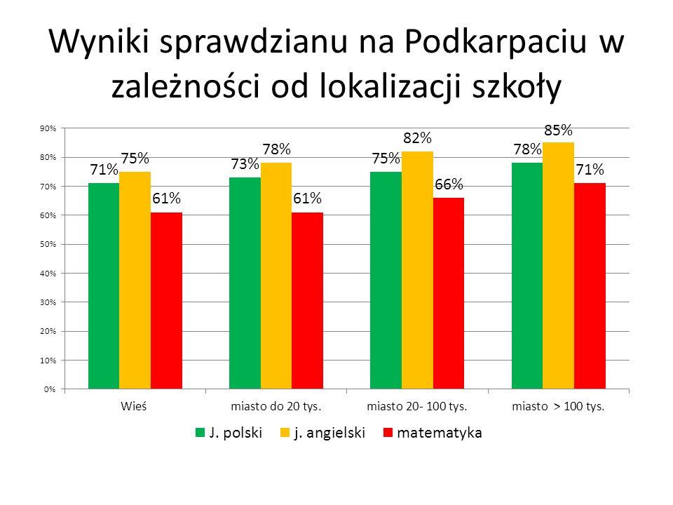 Wyniki sprawdzianu na Podkarpaciu w zależności od lokalizacji szkoły