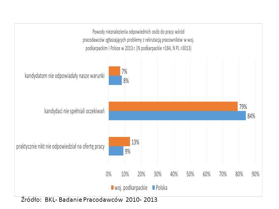 Źródło: BKL- Badanie Pracodawców 2010- 2013