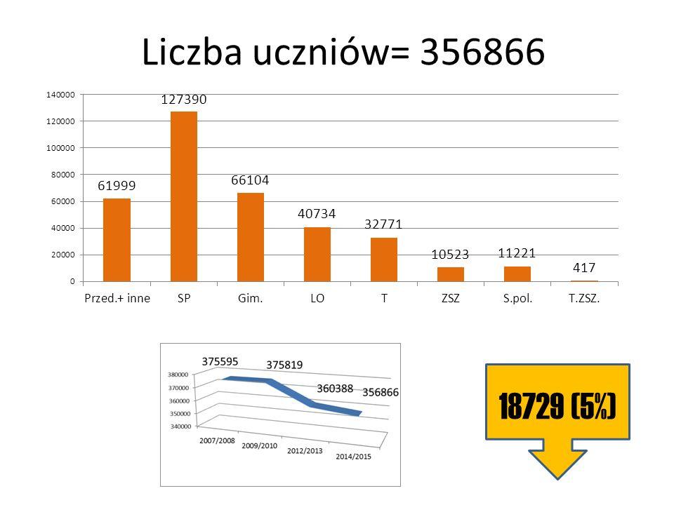 Liczba uczniów= 356866 18729 (5%)