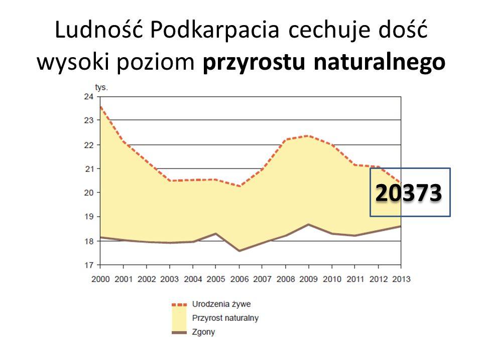 Ludność Podkarpacia cechuje dość wysoki poziom przyrostu naturalnego