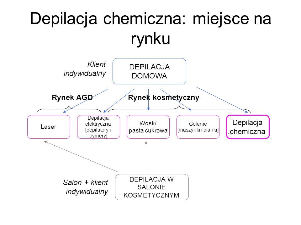 Depilacja chemiczna: miejsce na rynku