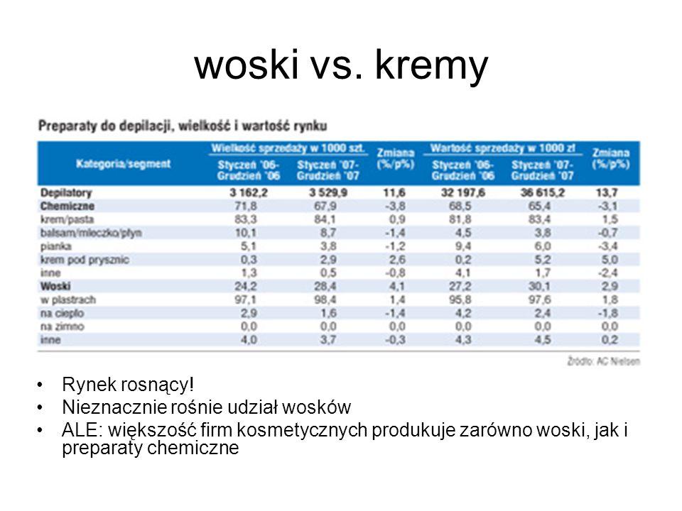 woski vs. kremy Rynek rosnący! Nieznacznie rośnie udział wosków