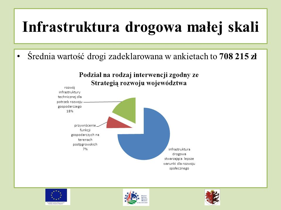Infrastruktura drogowa małej skali