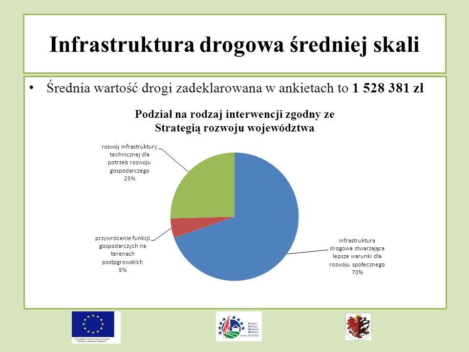 Infrastruktura drogowa średniej skali
