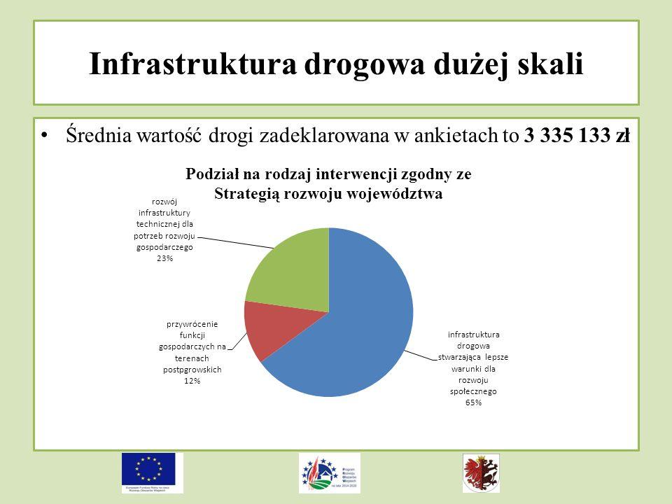 Infrastruktura drogowa dużej skali