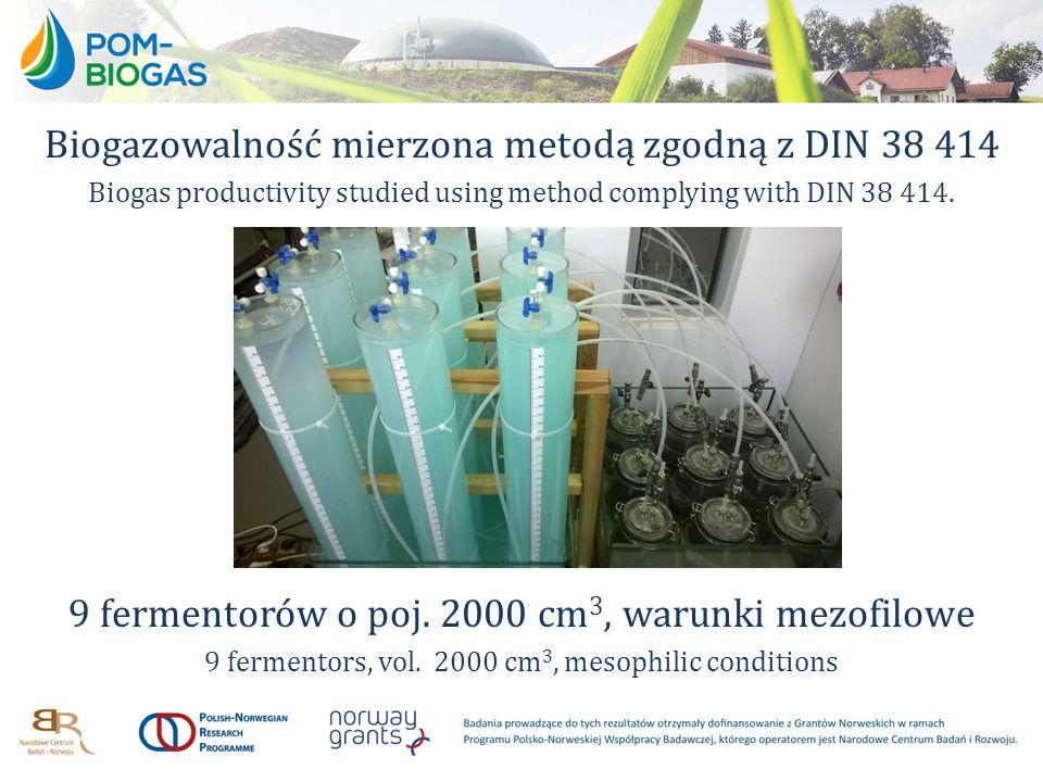 Biogazowalność mierzona metodą zgodną z DIN 38 414