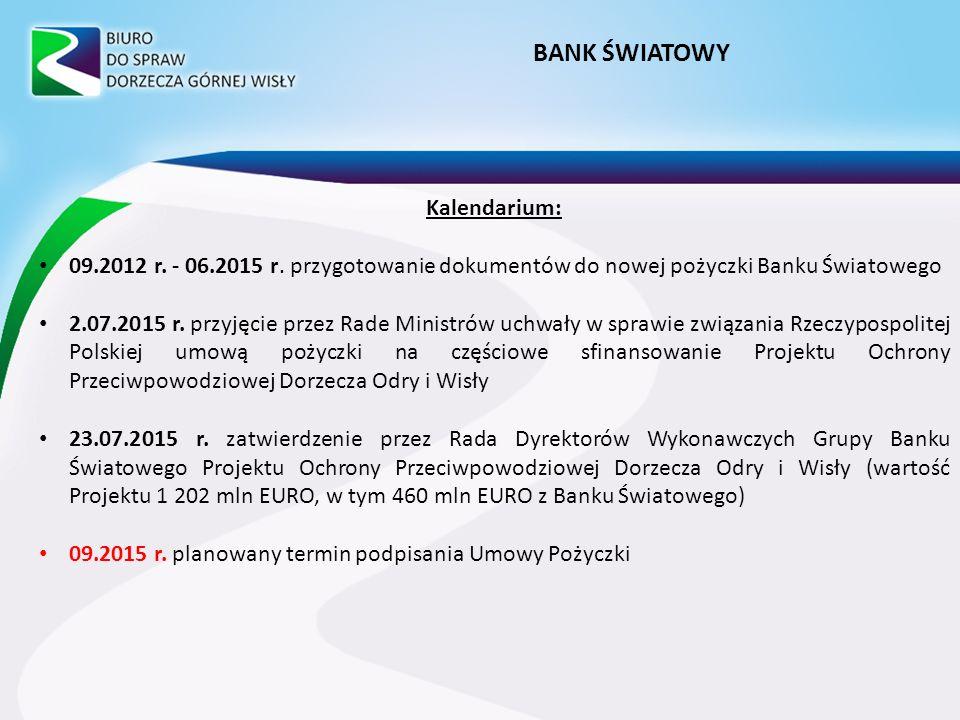 BANK ŚWIATOWY Kalendarium: