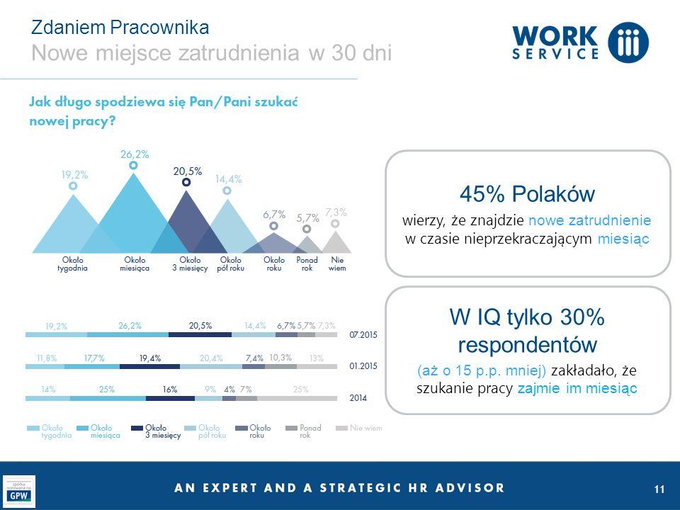 Zdaniem Pracownika Nowe miejsce zatrudnienia w 30 dni