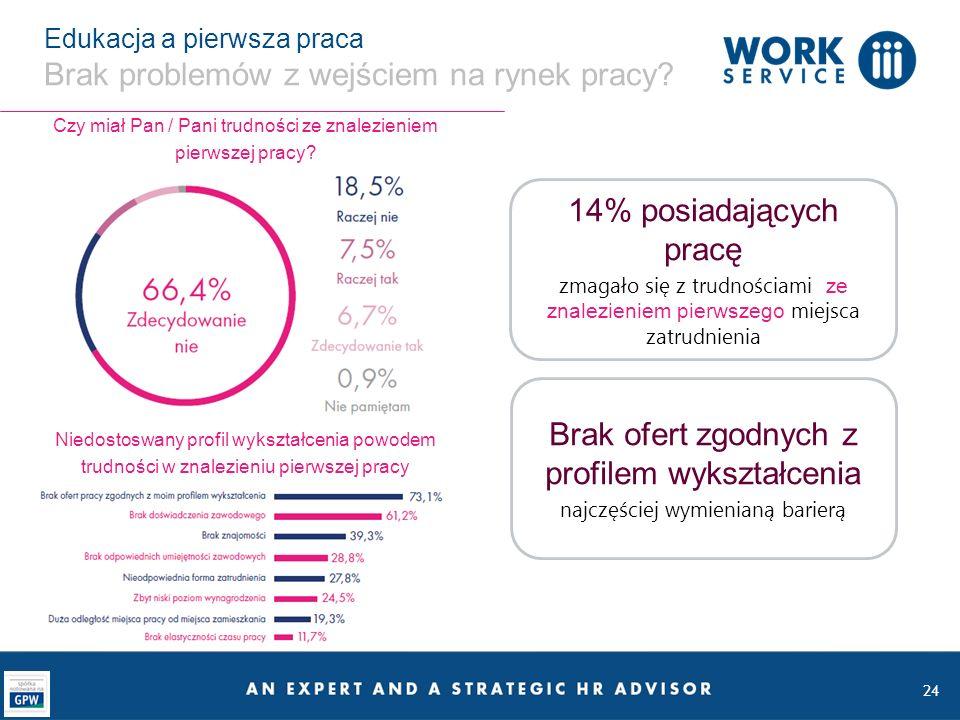 Edukacja a pierwsza praca Brak problemów z wejściem na rynek pracy