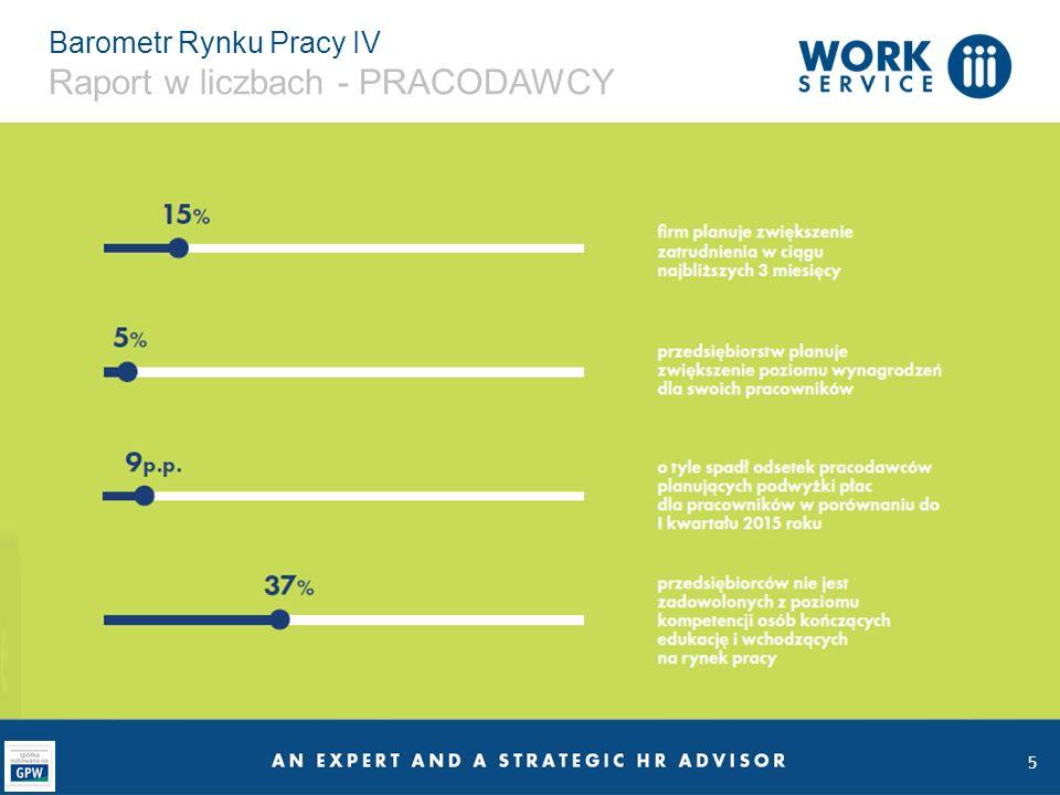 Barometr Rynku Pracy IV Raport w liczbach - PRACODAWCY