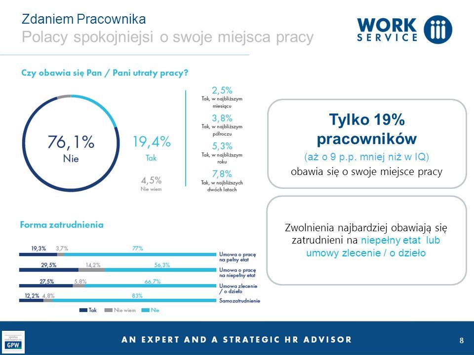 Zdaniem Pracownika Polacy spokojniejsi o swoje miejsca pracy